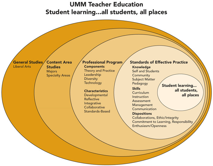 UMM Teacher Education Student Learning Conceptual Framework