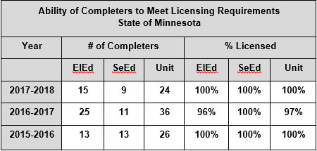 ability of completers to meet licensing requirements state of minnesota