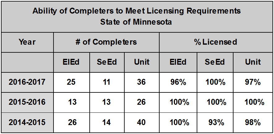 Ability of Completers to Meet Licensing Requirements