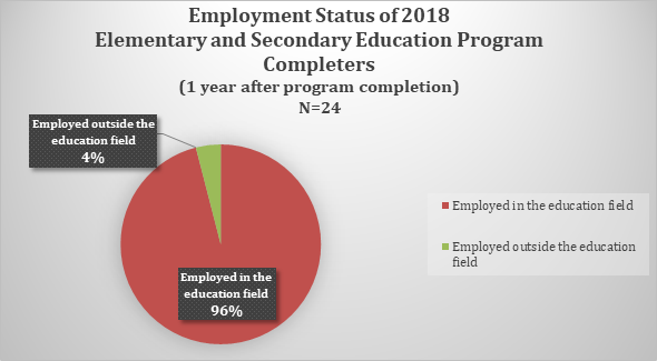 Employment status of 2018 elementary and secondary education program completers