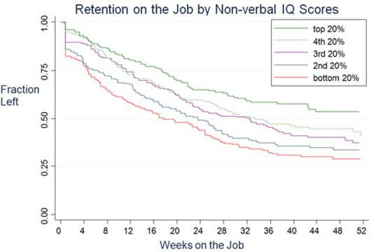 Retention by IQ Percentile | Academics at the University of