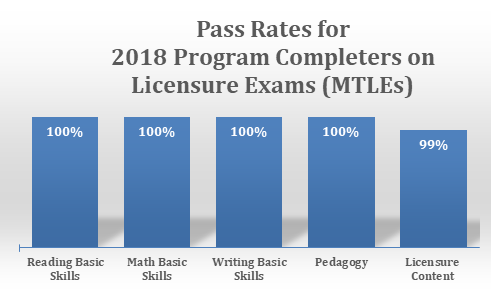 pass rates for 2018 Program Completers on licensure exams