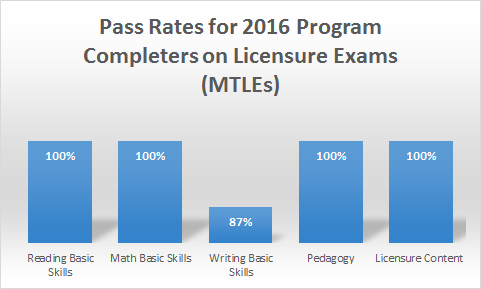 Pass Rate for 2016 Program Completers on Licensure Exams (MTLEs)