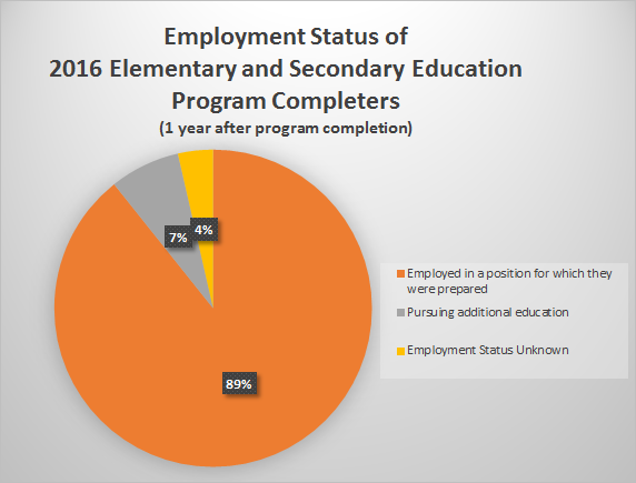 Employment Status of 2016 Elementary and Secondary Education Program Completers